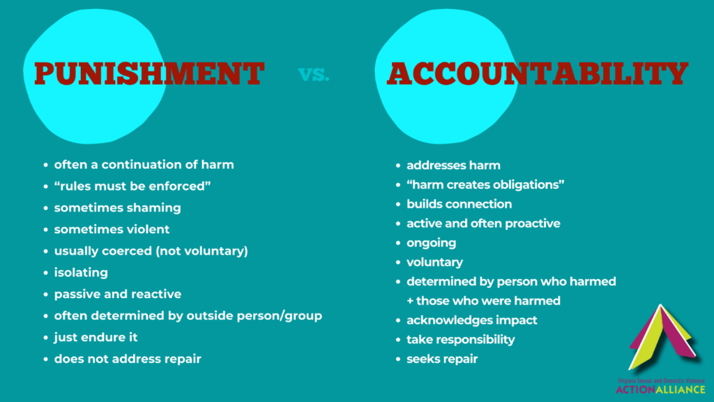 Teal green background with red headline letters that say Punishment on the left versus Accountability on the right. Below each title word is a bullet-pointed list of what constitutes punishment versus what constitutes accountability.