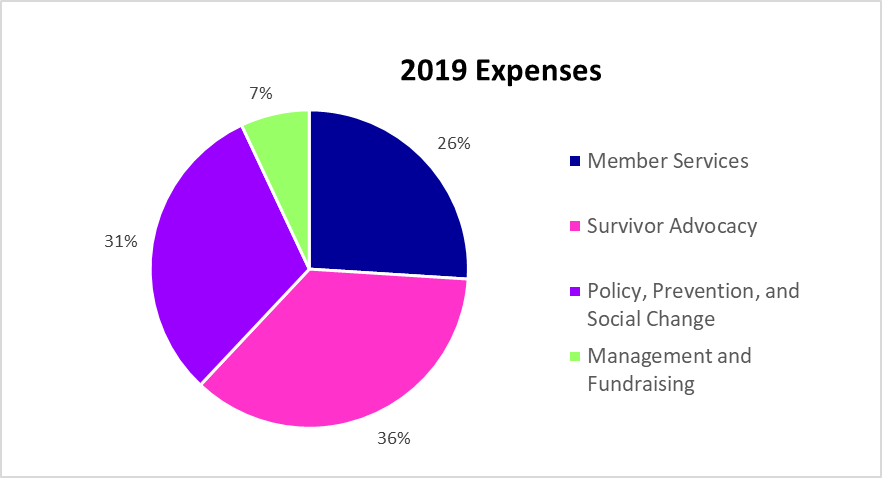 Pie chart showing 2019 Expenses by program area with 36% of expenses going toward survivor advocacy with a pink colored slice, 31% of expenses going to policy, prevention, and social change in a purple colored slice, 26% of expenses going to member services with a dark blue colored slice, and 7% of expenses going toward management and fundraising with a lime green colored slice.